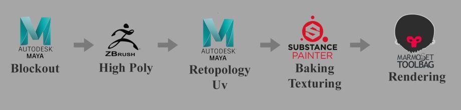Maya风格化模型制作教程