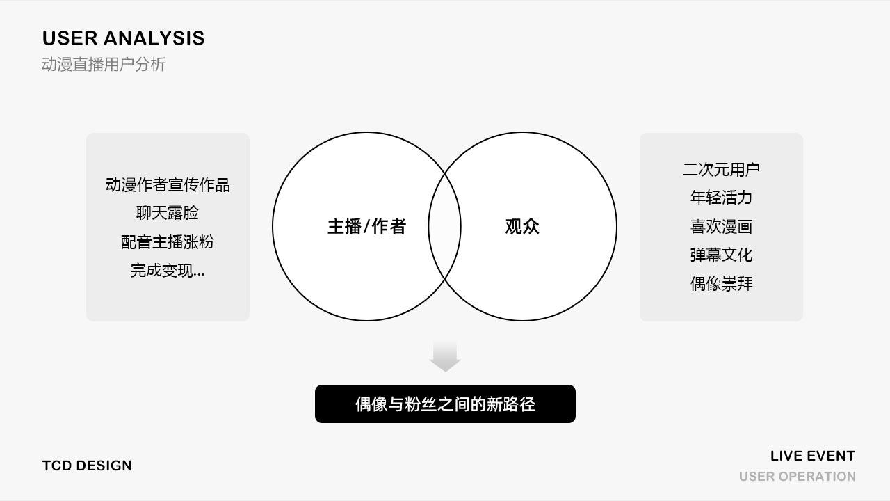 用户运营设计:如何找到插画设计风格